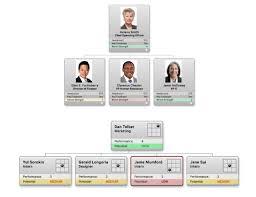 Succession Planning Chart Succession Planning Orgchart
