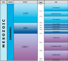 Dinosaur Time Periods Chart Jurassic Phanerozoic The Bgs Geological Timechart Time