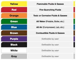 Fire Color Chart Pipe Color Codes Ansi Asme A13 1 Creative Safety Supply