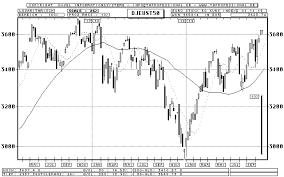 Dow Jones Euro Stoxx 50 Index Candlestick Chart Quote