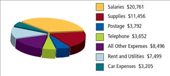 Solved Business Expenses The Pie Chart Shows One Years