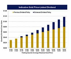 Nem Rate Chart Newmont Enhances Gold Price Linked Dividend Policy Mining Com