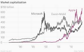 microsoft stock price history microsoft at its peak would have crushed apple quartz