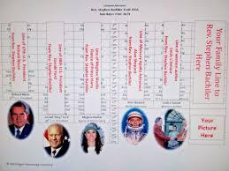 Rev Stephen Bachiler Descendants Custom Family Tree
