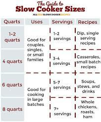 Slow Cooker Sizes Guide Crockpot Recipes Crock Pot Sizes