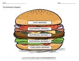 hamburger graphic organizers hamburger paragraph template hamburger graphic organizers hamburger paragraph template