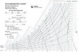 Comfort Chart Pdf 21 Described Psychrometric Chart In Si Units Pdf