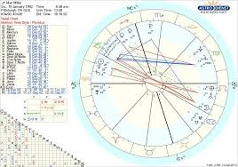 Mac Millers Birth Chart Wow Look At That