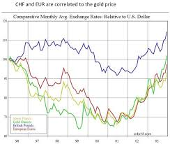 Gbp Chf Historical Chart Swiss Franc History The Long Term View And The Comparison