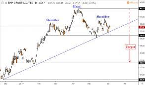 Bhp Group Stock Hints Reversal Coming In Australia Asx 200