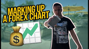 How To Mark Up A Chart In Forex How To Mark Up A Chart Forex Guide And Lessons