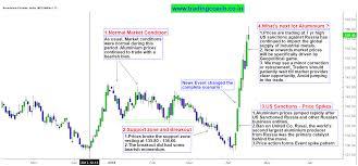 Aluminium Price Chart Aluminium Geopolitics Driving The Price Action And Market