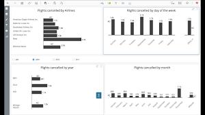 Vitara Charts Microstrategy Vitaracharts Ibcs Multi Chart Syncing