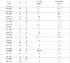 I Beam Chart Pdf Efficient Wide Flange Beam Size Chart Wide Flange Beam Chart Pdf