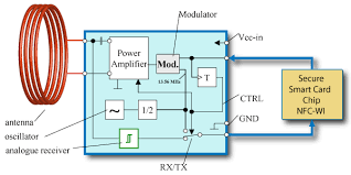 rfid handbook active load modulation simplified block diagram of the required active rfid interface module connected a smart card chip secure element
