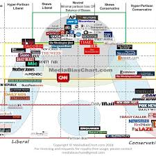 News Source Bias Chart Media Bias Chart 2018 Download Scientific Diagram