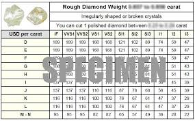 Rough Diamond Prices