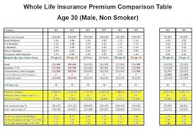 Life Insurance Compare Quotes Fascinating Whole Life Insurance Quotes Unique Life Insurance Quotes Comparison