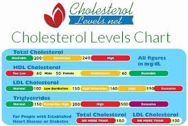 Hdl And Ldl Levels Chart Fresh Calculating Your Cholesterol