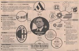 El Imperio Berlusconi (Fuente: https://encrypted-tbn0.gstatic.com/images?q=tbn:ANd9GcRGQG_ySN7VFi_bmEvknG671fcbt-rk54st_BOSL2u5IOplw4kP)
