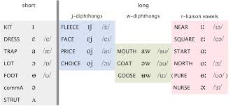 Old English Vowel Chart The British English Vowel System English Speech Services