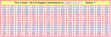 Pick 4 Box Combinations Lets Make Billion