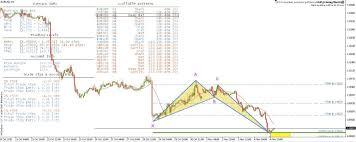 I Markets Live Harmonic Scanner Darien Edwards Medium
