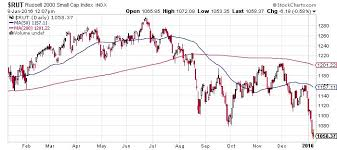 Stock Market 2016 Chart Stock Market 3 Reasons Why A Crash Could Happen In 2016
