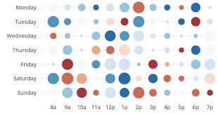 D3 Chart Bubble Matrix Readme Md At Master Benbria D3