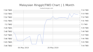1 Myr To Twd Exchange Rate Malaysian Ringgit To New Taiwan