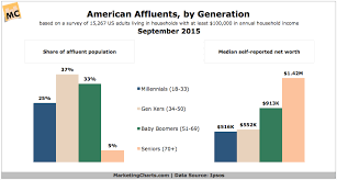 Millennials Generation X Baby Boomers Chart Gen X Now Reportedly The Largest Generation Of Affluents