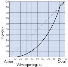 Butterfly Valve Bolt Chart Butterfly Valve Characteristic Curve Pov Valve China