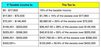 2013 Irs Refund Cycle Chart Irs Announces 2013 Tax Rates Standard Deduction Amounts And