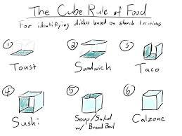 Sandwich Chart The Cube Rule
