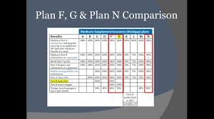 Which Is Better Plan F Plan G Plan N Medicare Supplement