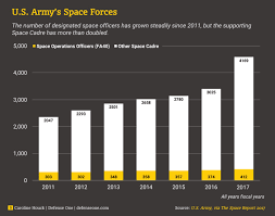 The Armys Space Force Has Doubled In Six Years And Demand