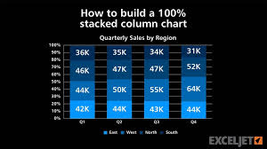 100 Column Chart How To Build A 100 Stacked Column Chart