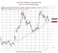 Blackberry Price Chart Blackberry Stock Could Be A Bargain Right Now