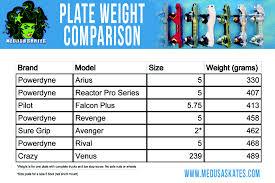 Roller Skate Plate Weights Comparison Medusaskates