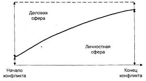 Реферат Структура и динамика конфликта com Банк  Структура и динамика конфликта