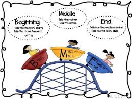 Beginning Middle End Anchor Chart Anchor Chart To Teach Beginning Middle And End