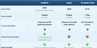 Create Comparison Chart Online Compare Ninja Html Css Comparison Tables
