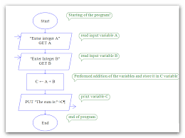 Integer Flow Chart Raptor Flow Chart For Addition Of Two Numbers