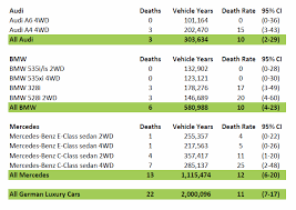 Teslas Driver Fatality Rate Is More Than Triple That Of