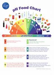 Alkaline Drinks Chart Alkaline Water Living Water Santee