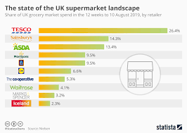 Lawson Perspective Charts Download Chart The State Of The Uk Supermarket Landscape Statista