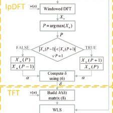 Tft Algorithm Chart Maximum Total Computation Times Of The Ipdft Tft Algorithm
