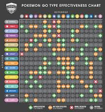 Pokemon Damage Chart Pvp Essentials Vol 2 Team Building