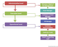 Executive Hierarchy Chart Hotel Management Hierarchy Chart Hierarchystructure Com