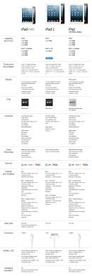Ipad 4 Comparison Chart The Ultimate Comparison Ipad Mini Vs Ipad 2 Vs Ipad 4